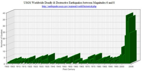 Massive increase in earthquakes