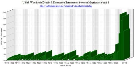 Massive increase in earthquakes