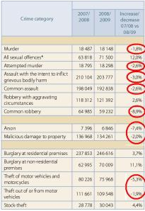 saps_2009_crime_report