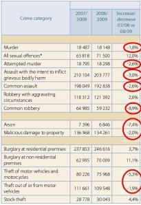 saps_2009_crime_report
