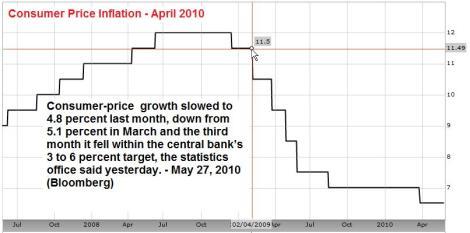 3 year SA CPI (Inflation) May 2010