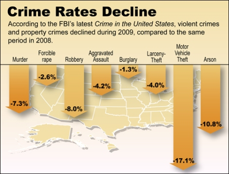 Crime rate drops in USA