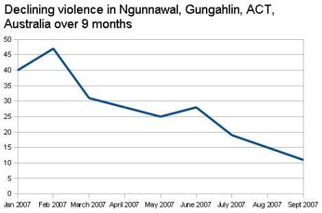 Declining violence in Ngunnawal Gungahlin ACT Australia