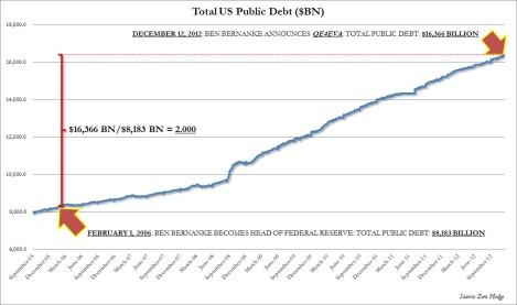 Ben Bernanke doubles the US debt in his tenure