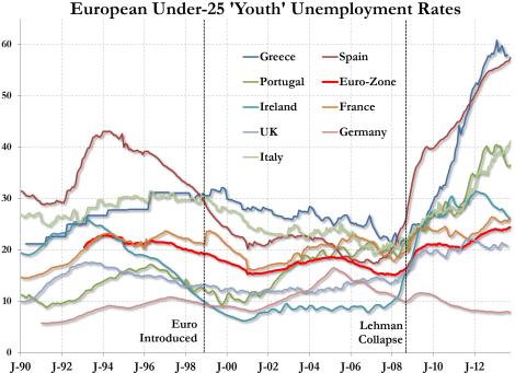 european_youth_unemployment