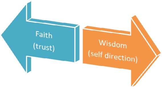 A Key Choice  Wisdom Or Faith