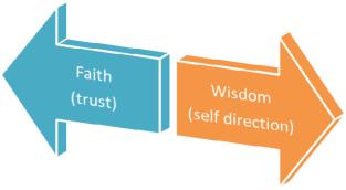 faith knowledge