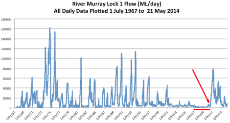murray-lock-flow-data