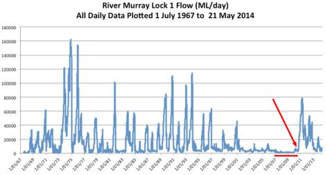 murray-lock-flow-data