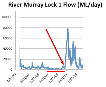 murray-lock-flow-data1