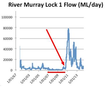 murray-lock-flow-data1