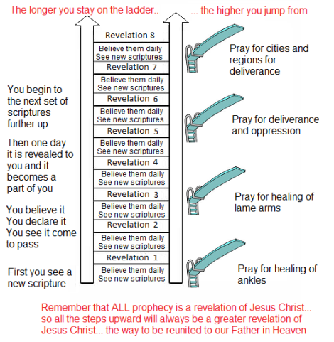 the longer you stay on the ladder the higher you jump from